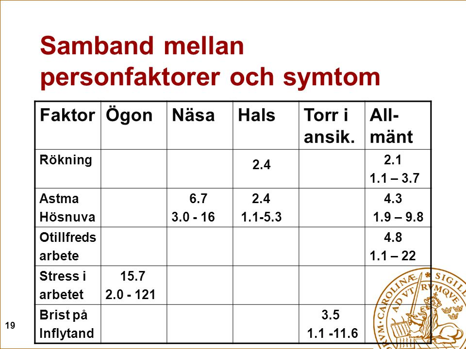 19 Samband mellan personfaktorer och symtom FaktorÖgonNäsaHalsTorr i ansik. All- mänt Rökning 2.4 2.1 1.1 – 3.7 Astma Hösnuva 6.7 3.0 - 16 2.4 1.1-5.3