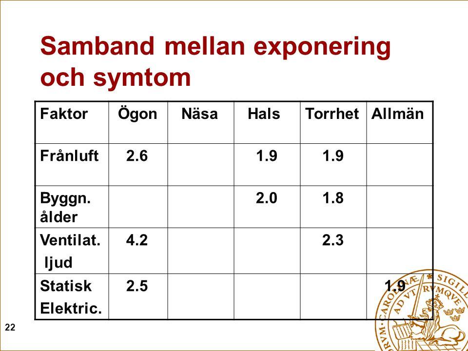 22 Samband mellan exponering och symtom Faktor Ögon Näsa HalsTorrhetAllmän Frånluft 2.6 1.9 Byggn. ålder 2.0 1.8 Ventilat. ljud 4.2 2.3 Statisk Elektr