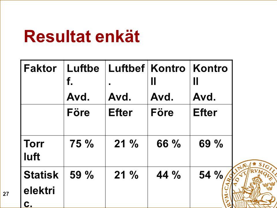 27 Resultat enkät FaktorLuftbe f. Avd. Luftbef. Avd. Kontro ll Avd. Kontro ll Avd. FöreEfterFöreEfter Torr luft 75 % 21 % 66 % 69 % Statisk elektri c.