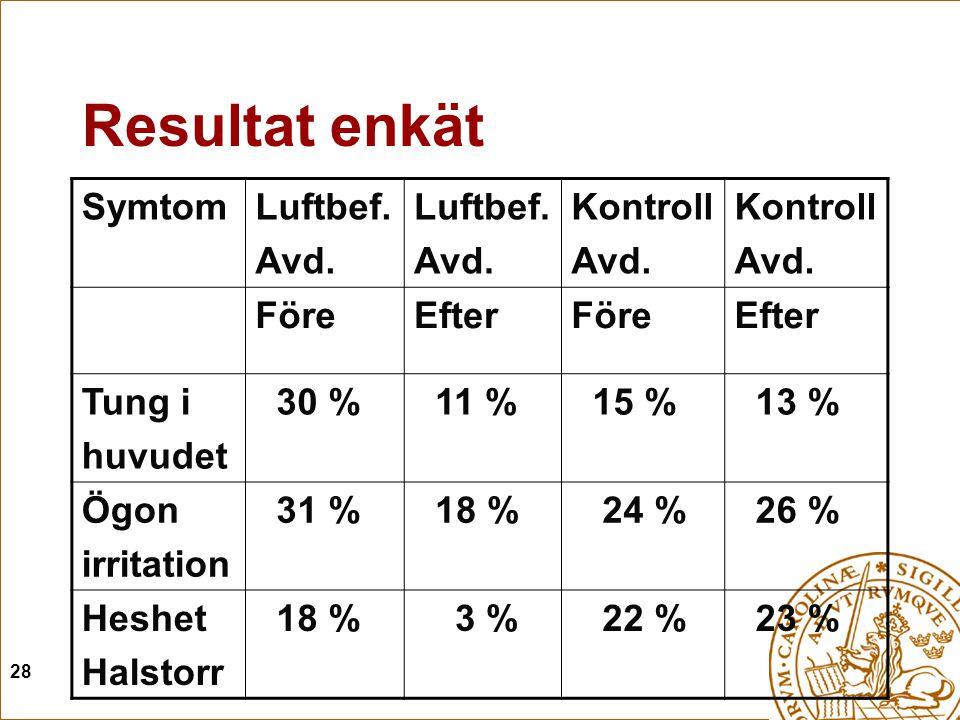 28 Resultat enkät SymtomLuftbef.Avd. Luftbef. Avd.