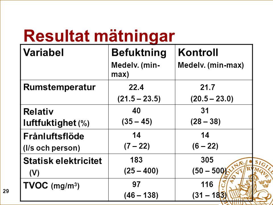 29 Resultat mätningar VariabelBefuktning Medelv. (min- max) Kontroll Medelv. (min-max) Rumstemperatur 22.4 (21.5 – 23.5) 21.7 (20.5 – 23.0) Relativ lu