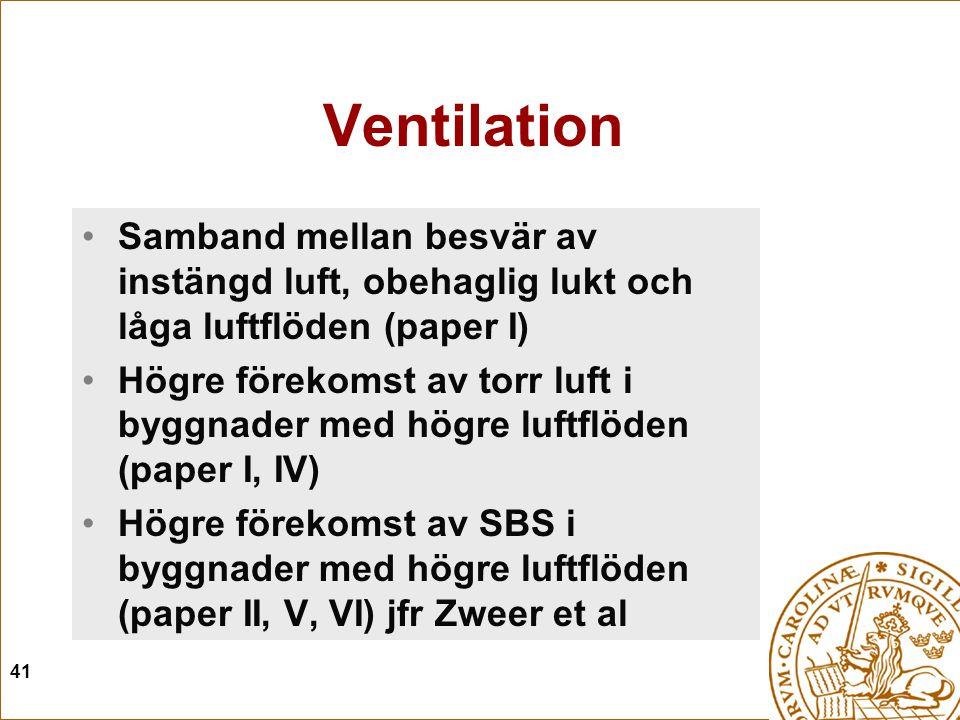 41 Ventilation Samband mellan besvär av instängd luft, obehaglig lukt och låga luftflöden (paper I) Högre förekomst av torr luft i byggnader med högre luftflöden (paper I, IV) Högre förekomst av SBS i byggnader med högre luftflöden (paper II, V, VI) jfr Zweer et al