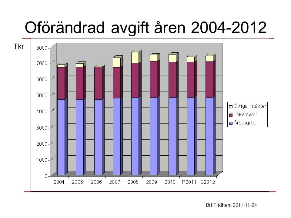 Oförändrad avgift åren 2004-2012 Brf Fridhem 2011-11-24 Tkr
