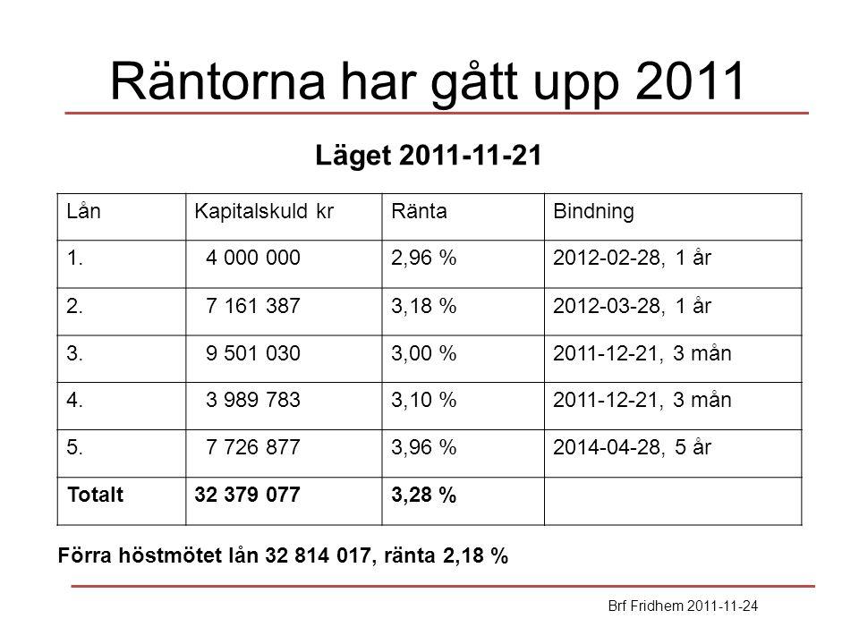 Räntorna har gått upp 2011 LånKapitalskuld krRäntaBindning 1. 4 000 0002,96 %2012-02-28, 1 år 2. 7 161 3873,18 %2012-03-28, 1 år 3. 9 501 0303,00 %201