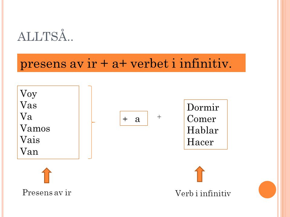 FUTURUM, STEG 3 Sista steget för att fullborda regeln.. presens av ir + a+ verbet i infinitiv...är att lägga till verbet i infinitiv (grundform). Det