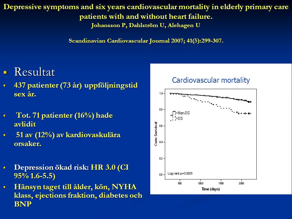 Depressive symptoms and six years cardiovascular mortality in elderly primary care patients with and without heart failure. Johansson P, Dahlström U,
