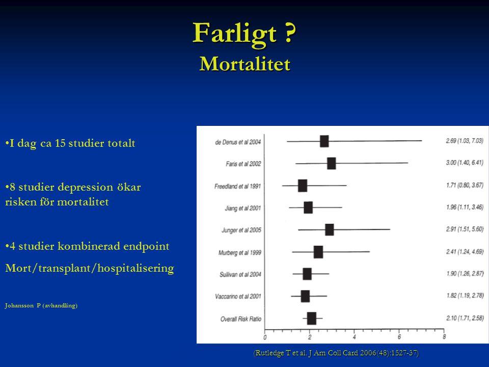 Farligt ? Mortalitet I dag ca 15 studier totalt 8 studier depression ökar risken för mortalitet 4 studier kombinerad endpoint Mort/transplant/hospital