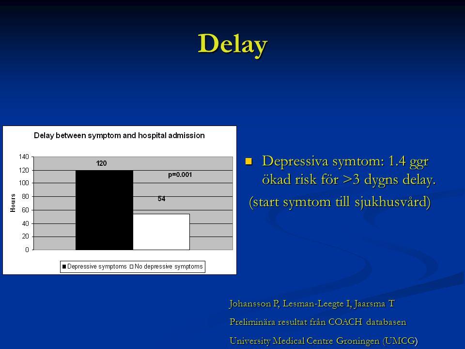 Delay Depressiva symtom: 1.4 ggr ökad risk för >3 dygns delay. Depressiva symtom: 1.4 ggr ökad risk för >3 dygns delay. (start symtom till sjukhusvård
