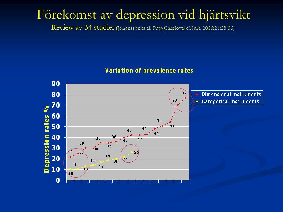 Förekomst av depression vid hjärtsvikt Review av 34 studier ( Förekomst av depression vid hjärtsvikt Review av 34 studier ( Johansson et al. Prog Card