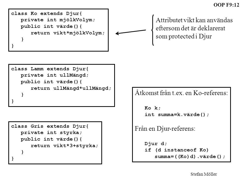 Stefan Möller OOP F9:12 class Ko extends Djur{ private int mjölkVolym; public int värde(){ return vikt*mjölkVolym; } class Lamm extends Djur{ private int ullMängd; public int värde(){ return ullMängd*ullMängd; } class Gris extends Djur{ private int styrka; public int värde(){ return vikt*3+styrka; } Attributet vikt kan användas eftersom det är deklarerat som protected i Djur Åtkomst från t.ex.