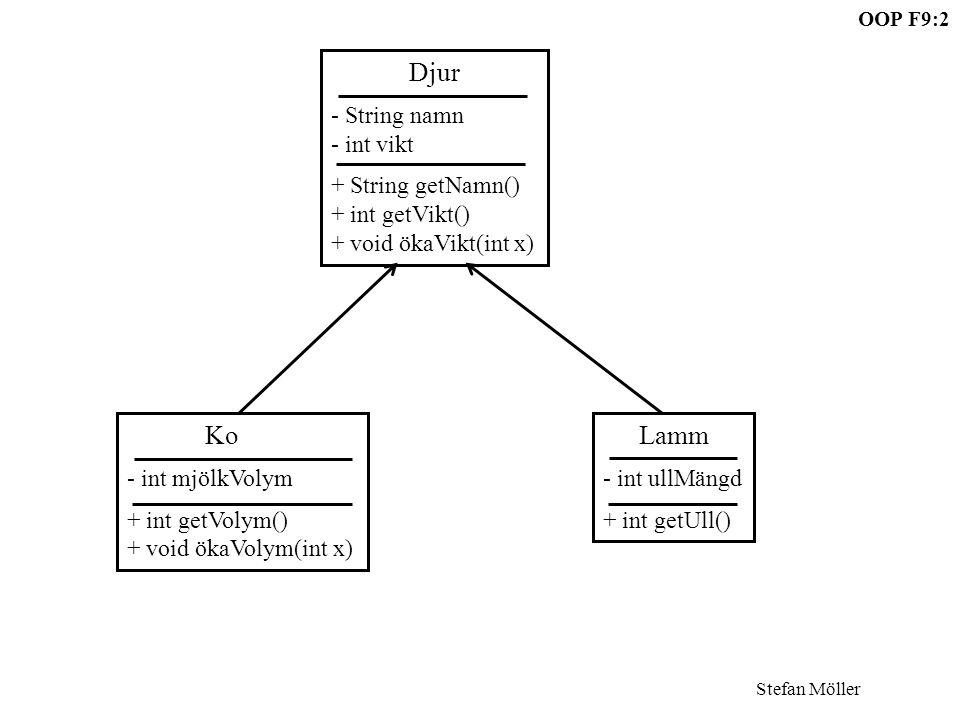 Stefan Möller OOP F9:3 class Djur{ private String namn; private int vikt; public String getNamn(){ return namn; } public int getVikt(){ return vikt; } public void ökaVikt(int x){ vikt+=x; } class Ko extends Djur{ private int mjölkVolym; public int getVolym(){ return mjölkVolym; } public void ökaVolym(int x){ mjölkVolym+=x; } class Lamm extends Djur{ private int ullMängd; public int getUll(){ return ullMängd; } extends För att tala om vilken klass man ärver från används extends