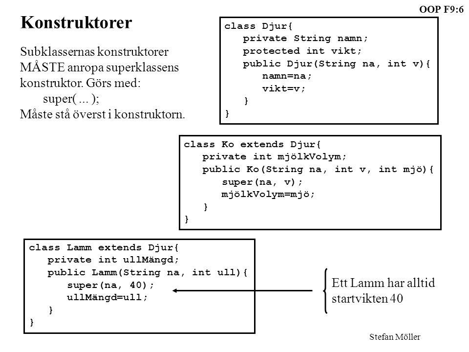 Stefan Möller OOP F9:7 class Djur{ private String namn; protected int vikt; public Djur(String na, int v){ namn=na; vikt=v; } class Gris extends Djur{ private int styrka; public Gris(int sty){ styrka=sty; } Default-super-anrop Om man utelämnar super(...) så lägger kompilatorn in ett default-anrop utan argument: super(); För att det skall fungera MÅSTE superklassen ha en argumentlös konstruktor.