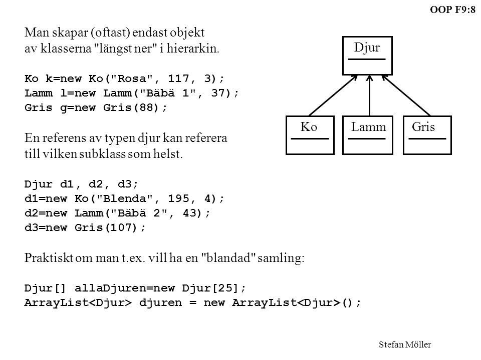 Stefan Möller OOP F9:8 Djur Ko Lamm Gris Man skapar (oftast) endast objekt av klasserna längst ner i hierarkin.