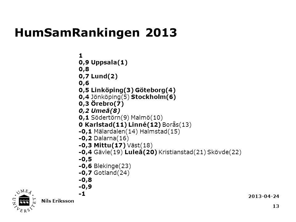 HumSamRankingen 2013 2013-04-24 Nils Eriksson 13 1 0,9 Uppsala(1) 0,8 0,7 Lund(2) 0,6 0,5 Linköping(3) Göteborg(4) 0,4 Jönköping(5) Stockholm(6) 0,3 Örebro(7) 0,2 Umeå(8) 0,1 Södertörn(9) Malmö(10) 0 Karlstad(11) Linné(12) Borås(13) -0,1 Mälardalen(14) Halmstad(15) -0,2 Dalarna(16) -0,3 Mittu(17) Väst(18) -0,4 Gävle(19) Luleå(20) Kristianstad(21) Skövde(22) -0,5 -0,6 Blekinge(23) -0,7 Gotland(24) -0,8 -0,9