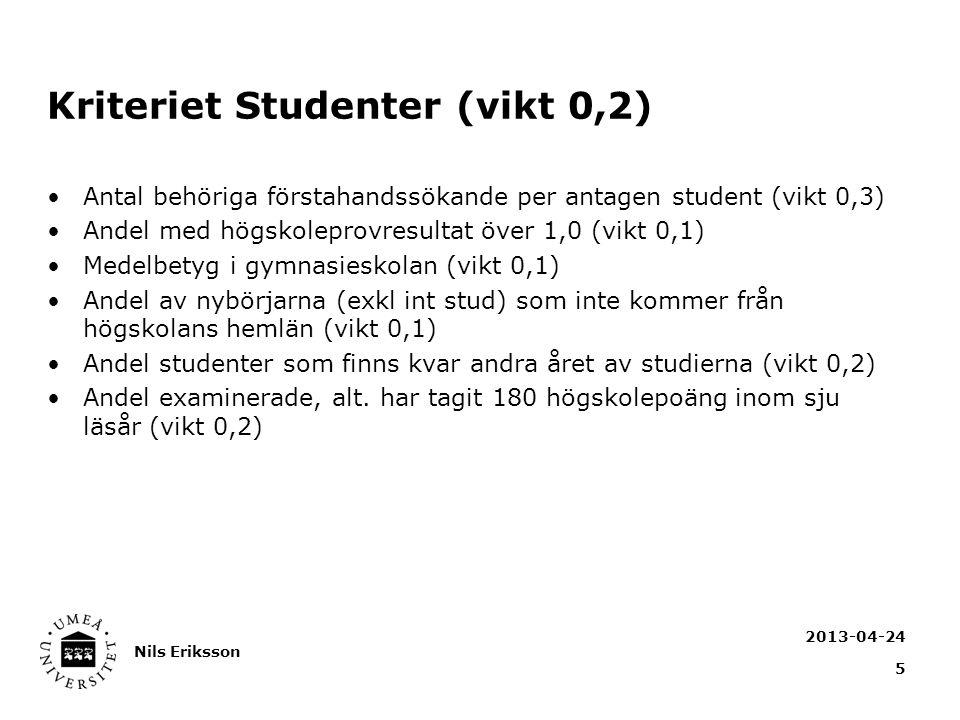 Kriteriet Studenter (vikt 0,2) Antal behöriga förstahandssökande per antagen student (vikt 0,3) Andel med högskoleprovresultat över 1,0 (vikt 0,1) Medelbetyg i gymnasieskolan (vikt 0,1) Andel av nybörjarna (exkl int stud) som inte kommer från högskolans hemlän (vikt 0,1) Andel studenter som finns kvar andra året av studierna (vikt 0,2) Andel examinerade, alt.