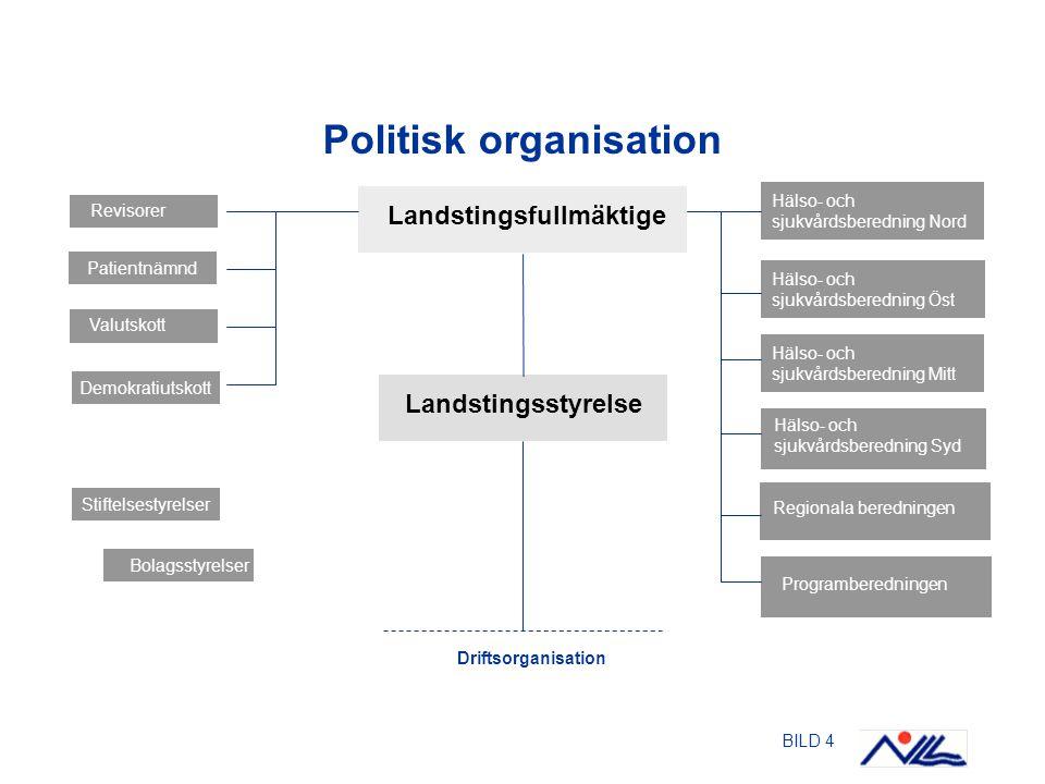 BILD 4 Politisk organisation Stiftelsestyrelser Demokratiutskott Landstingsstyrelse Patientnämnd Hälso- och sjukvårdsberedning Nord Hälso- och sjukvår