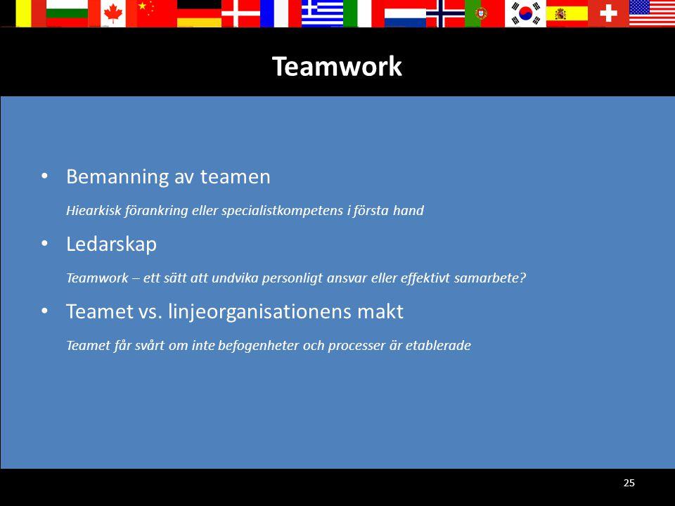 25 Teamwork Bemanning av teamen Hiearkisk förankring eller specialistkompetens i första hand Ledarskap Teamwork – ett sätt att undvika personligt ansv