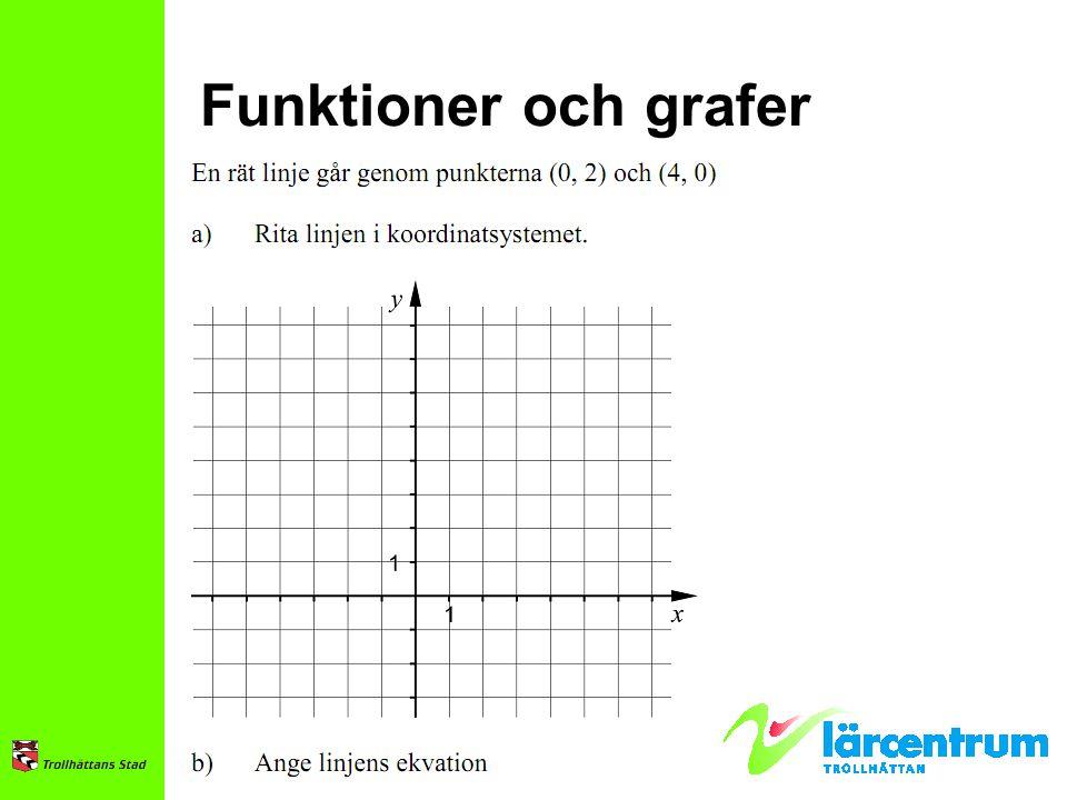 Funktioner och grafer