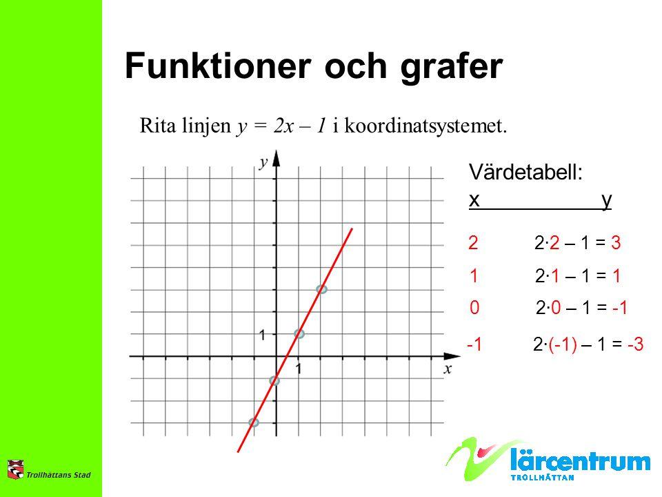 Funktioner och grafer Rita linjen y = 2x – 1 i koordinatsystemet. Värdetabell: xy 22 ∙ 2 – 1 = 3 12 ∙ 1 – 1 = 1 02 ∙ 0 – 1 = -1 -12 ∙ (-1) – 1 = -3