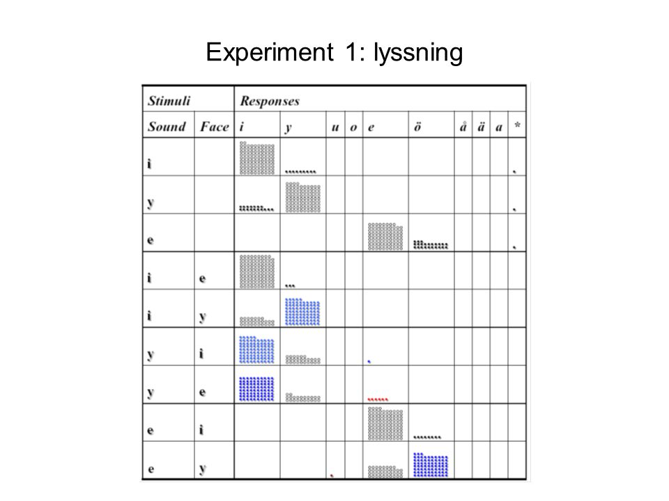 Experiment 1: lyssning