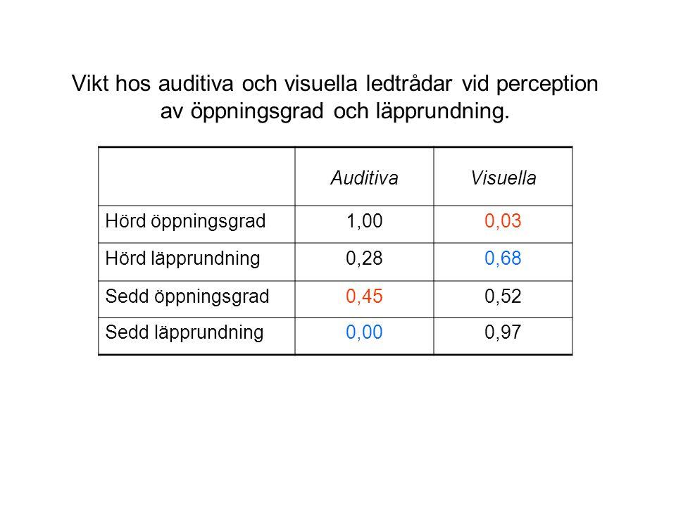 Vikt hos auditiva och visuella ledtrådar vid perception av öppningsgrad och läpprundning. AuditivaVisuella Hörd öppningsgrad1,000,03 Hörd läpprundning