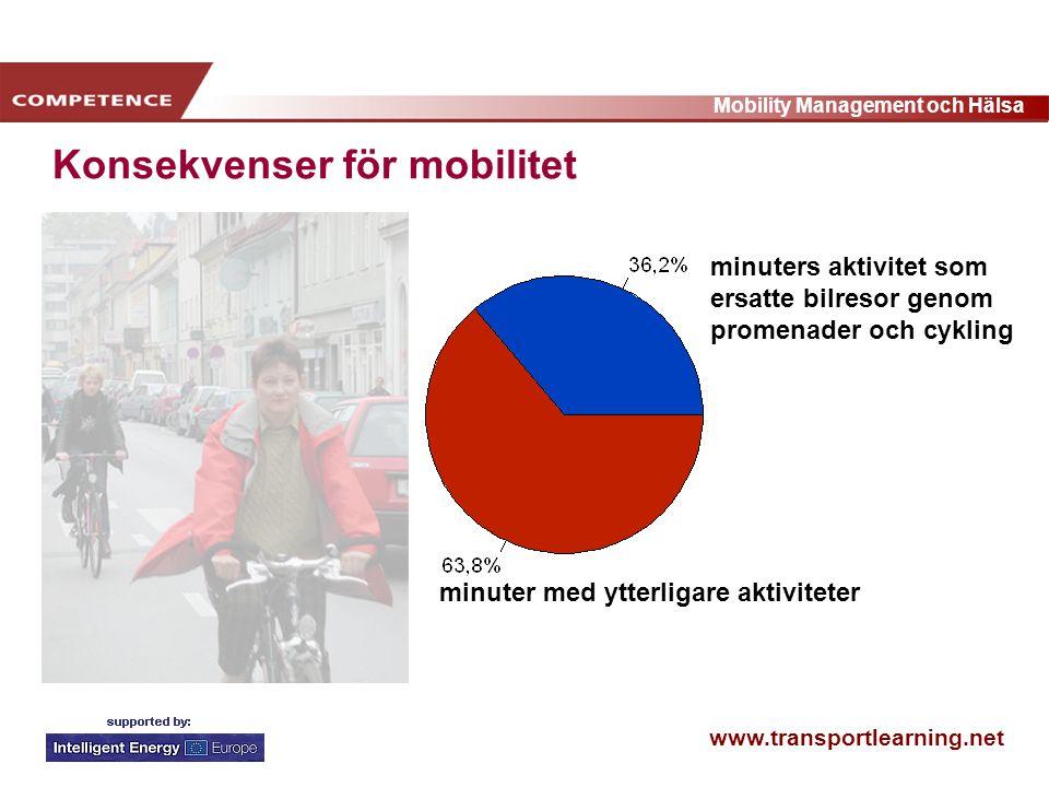 www.transportlearning.net Mobility Management och Hälsa minuters aktivitet som ersatte bilresor genom promenader och cykling minuter med ytterligare aktiviteter Konsekvenser för mobilitet