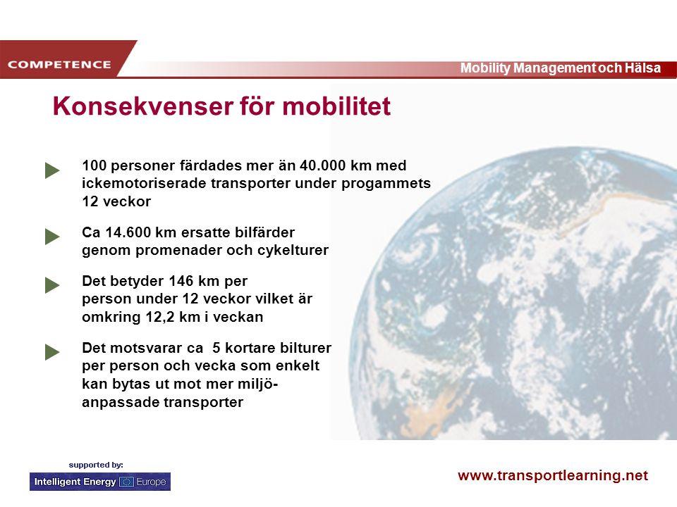www.transportlearning.net Mobility Management och Hälsa 100 personer färdades mer än 40.000 km med ickemotoriserade transporter under progammets 12 veckor Det betyder 146 km per person under 12 veckor vilket är omkring 12,2 km i veckan Ca 14.600 km ersatte bilfärder genom promenader och cykelturer Det motsvarar ca 5 kortare bilturer per person och vecka som enkelt kan bytas ut mot mer miljö- anpassade transporter Konsekvenser för mobilitet