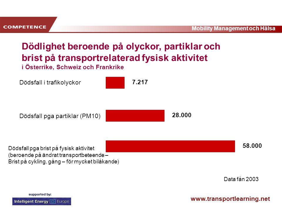 www.transportlearning.net Mobility Management och Hälsa 7.217 28.000 58.000 Dödsfall i trafikolyckor Dödsfall pga partiklar (PM10) Dödsfall pga brist på fysisk aktivitet (beroende på ändrat transportbeteende – Brist på cykling, gång – för mycket bilåkande) Dödlighet beroende på olyckor, partiklar och brist på transportrelaterad fysisk aktivitet i Österrike, Schweiz och Frankrike Data fån 2003