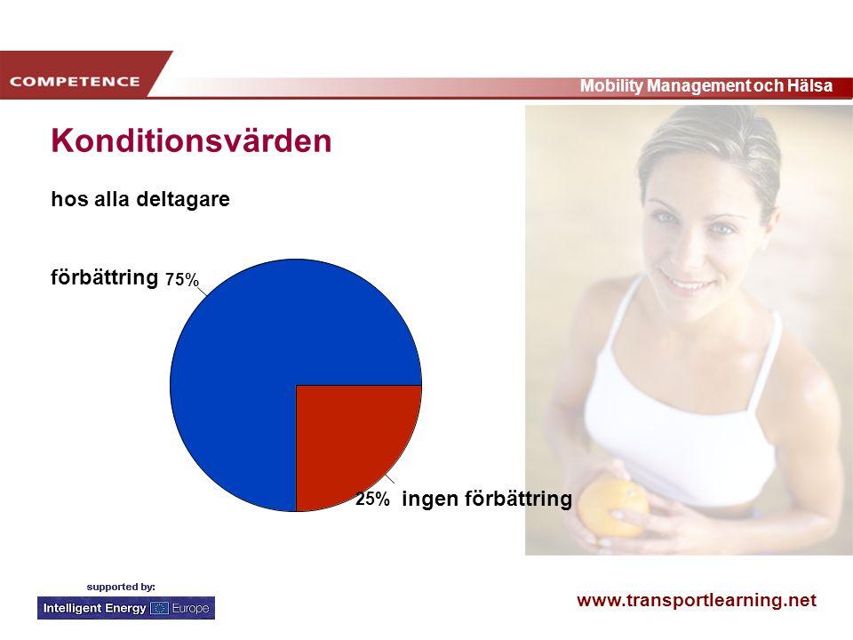 www.transportlearning.net Mobility Management och Hälsa 75% 25% förbättring ingen förbättring Konditionsvärden hos alla deltagare