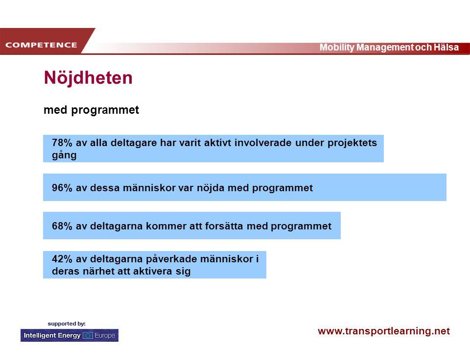 www.transportlearning.net Mobility Management och Hälsa 78% av alla deltagare har varit aktivt involverade under projektets gång 96% av dessa människor var nöjda med programmet68% av deltagarna kommer att forsätta med programmet 42% av deltagarna påverkade människor i deras närhet att aktivera sig Nöjdheten med programmet