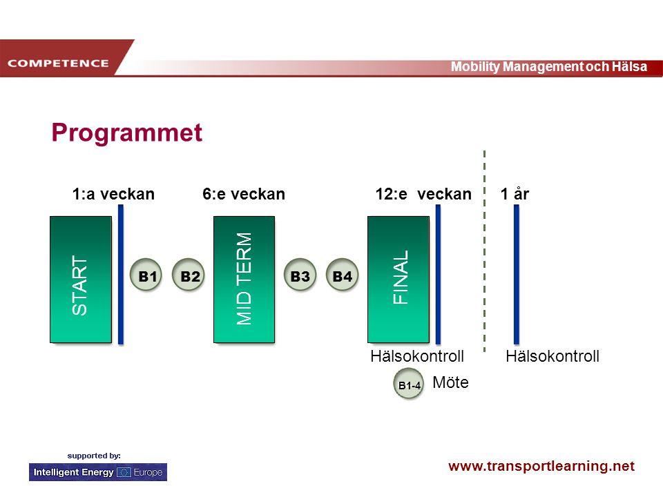 www.transportlearning.net Mobility Management och Hälsa Programmet 1 år 1:a veckan6:e veckan12:e veckan Möte B1 B2 B3 B4 START MID TERM FINAL Hälsokontroll 1 år Hälsokontroll B1-4