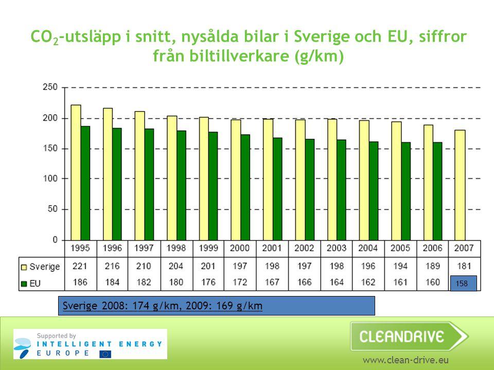 www.clean-drive.eu CO 2 -utsläpp i snitt, nysålda bilar i Sverige och EU, siffror från biltillverkare (g/km) 158 Sverige 2008: 174 g/km, 2009: 169 g/km