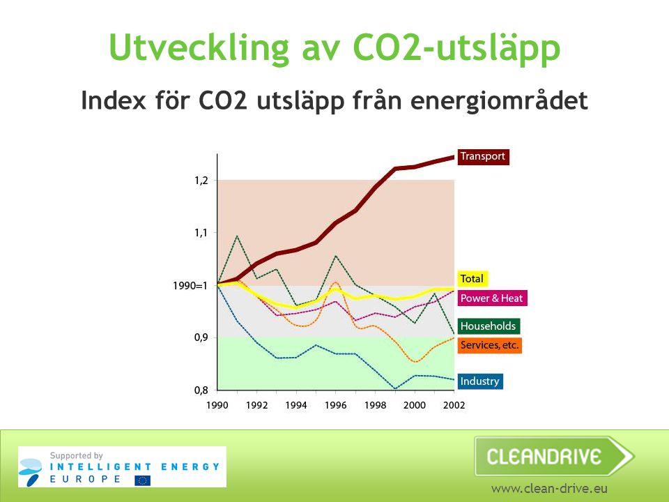 www.clean-drive.eu Utveckling av CO2-utsläpp Index för CO2 utsläpp från energiområdet