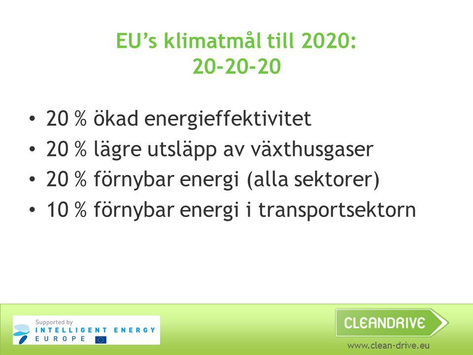 www.clean-drive.eu EU's klimatmål till 2020: 20-20-20 20 % ökad energieffektivitet 20 % lägre utsläpp av växthusgaser 20 % förnybar energi (alla sekto