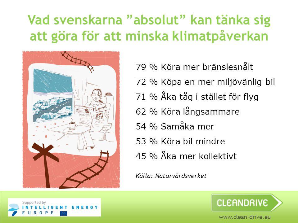 """www.clean-drive.eu Vad svenskarna """"absolut"""" kan tänka sig att göra för att minska klimatpåverkan 79 % Köra mer bränslesnålt 72 % Köpa en mer miljövänl"""