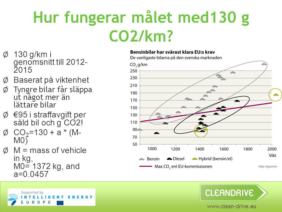 www.clean-drive.eu Hur fungerar målet med130 g CO2/km? Ø 130 g/km i genomsnitt till 2012- 2015 Ø Baserat på viktenhet Ø Tyngre bilar får släppa ut någ