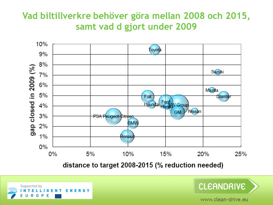 www.clean-drive.eu Vad biltillverkre behöver göra mellan 2008 och 2015, samt vad d gjort under 2009