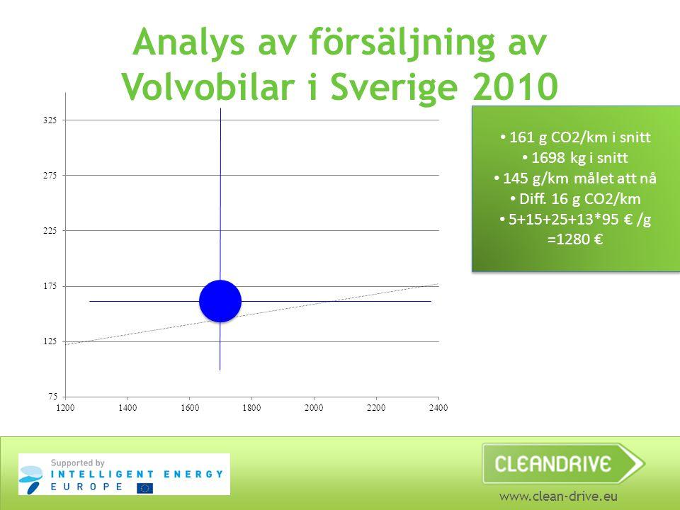 www.clean-drive.eu Analys av försäljning av Volvobilar i Sverige 2010 161 g CO2/km i snitt 1698 kg i snitt 145 g/km målet att nå Diff. 16 g CO2/km 5+1