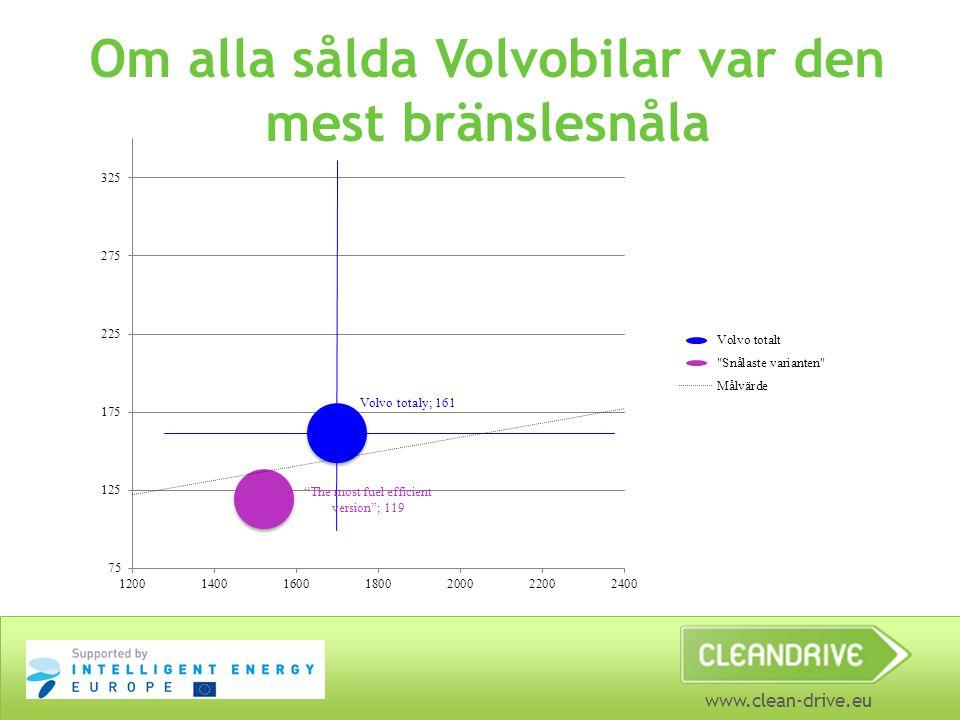 www.clean-drive.eu Om alla sålda Volvobilar var den mest bränslesnåla