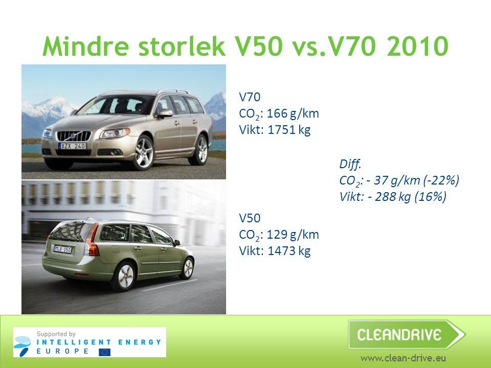 www.clean-drive.eu Mindre storlek V50 vs.V70 2010 V70 CO 2 : 166 g/km Vikt: 1751 kg V50 CO 2 : 129 g/km Vikt: 1473 kg Diff. CO 2 : - 37 g/km (-22%) Vi