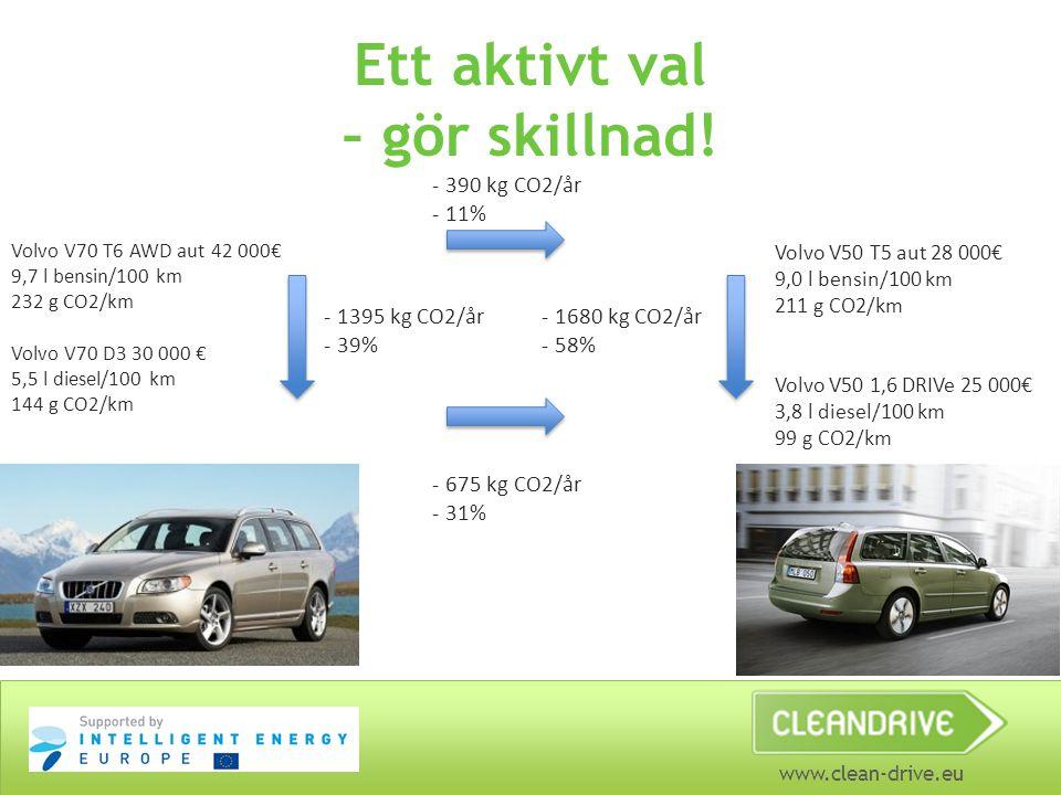 www.clean-drive.eu Ett aktivt val – gör skillnad! Volvo V70 T6 AWD aut 42 000€ 9,7 l bensin/100 km 232 g CO2/km Volvo V70 D3 30 000 € 5,5 l diesel/100