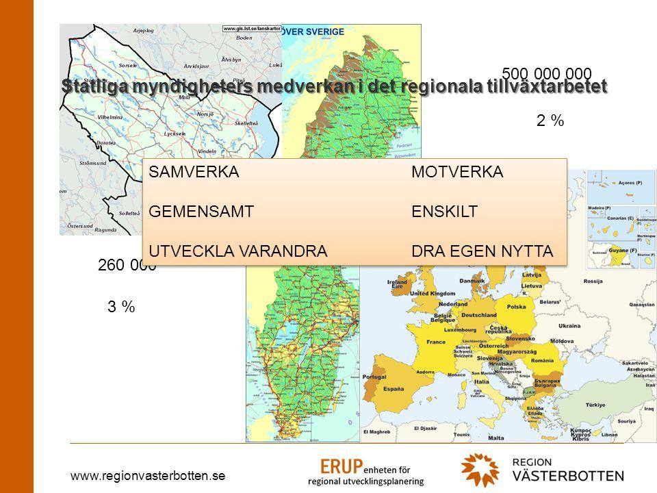 www.regionvasterbotten.se LOKAL NIVÅREGIONAL NIVÅNATIONELL NIVÅEU- NIVÅ REGIONAL TILLVÄXT PÅ ALLA NIVÅER FINANSIERING STRATEGI RUS/RTP LOKAL FINANSIERING, REGIONAL FINANSIERING