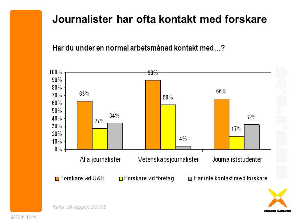 www.v-a.se 2005-11-10 /1 Journalister har ofta kontakt med forskare Källa: VA-rapport 2005:6 Har du under en normal arbetsmånad kontakt med…?