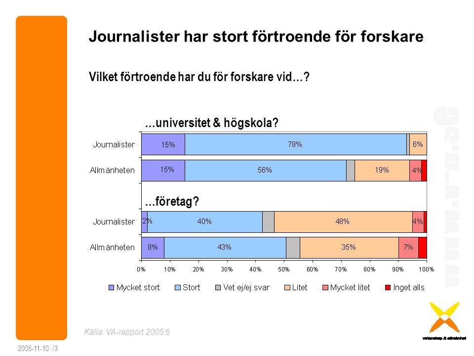 www.v-a.se 2005-11-10 /4 Forskare har lågt förtroende för journalister Vilket förtroende har du för journalister på… Källa: VA-rapport 2005:6 …storstadsmorgontidningar.
