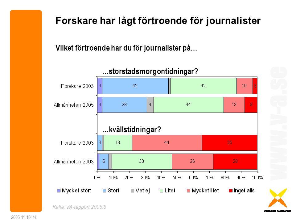 www.v-a.se 2005-11-10 /4 Forskare har lågt förtroende för journalister Vilket förtroende har du för journalister på… Källa: VA-rapport 2005:6 …storsta