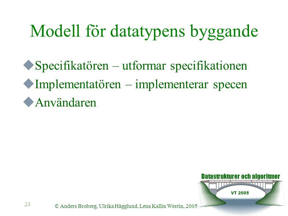 Datastrukturer och algoritmer VT 2005 © Anders Broberg, Ulrika Hägglund, Lena Kallin Westin, 2005 23 Modell för datatypens byggande  Specifikatören – utformar specifikationen  Implementatören – implementerar specen  Användaren