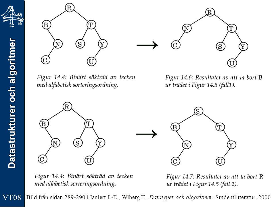 Datastrukturer och algoritmer VT08 → → Bild från sidan 289-290 i Janlert L-E., Wiberg T., Datatyper och algoritmer, Studentlitteratur, 2000