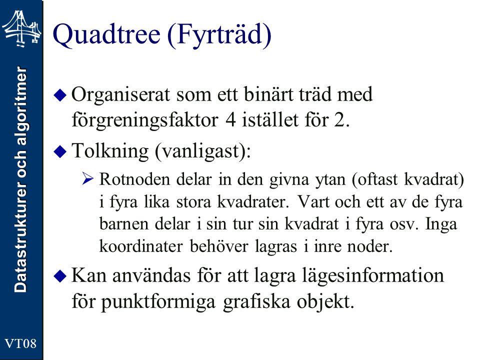 Datastrukturer och algoritmer VT08 Quadtree (Fyrträd)  Organiserat som ett binärt träd med förgreningsfaktor 4 istället för 2.  Tolkning (vanligast)