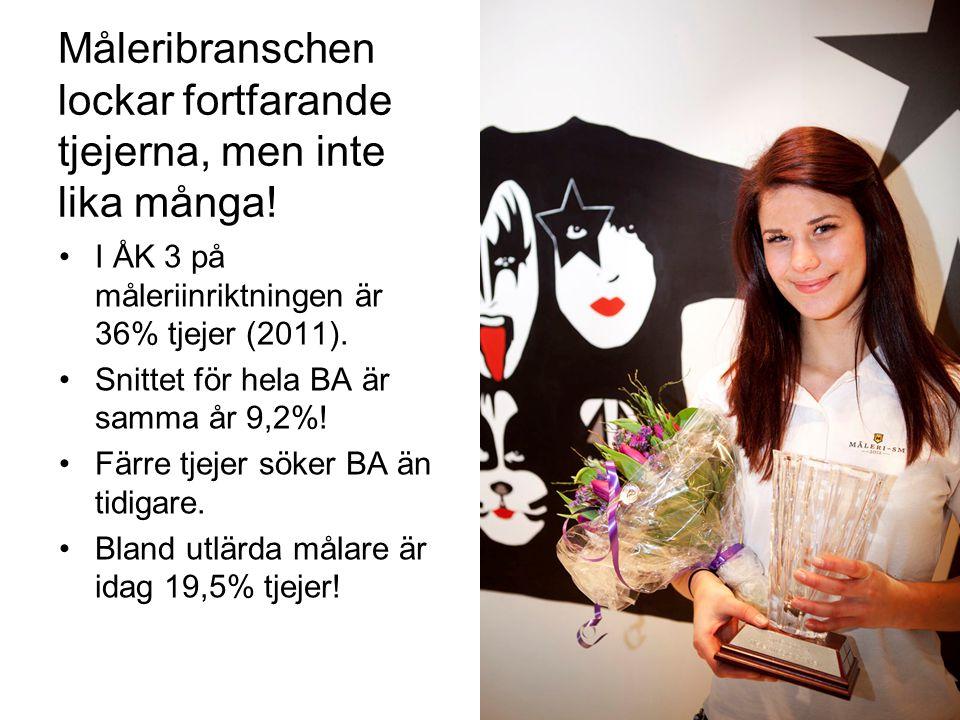 Måleribranschen lockar fortfarande tjejerna, men inte lika många! I ÅK 3 på måleriinriktningen är 36% tjejer (2011). Snittet för hela BA är samma år 9