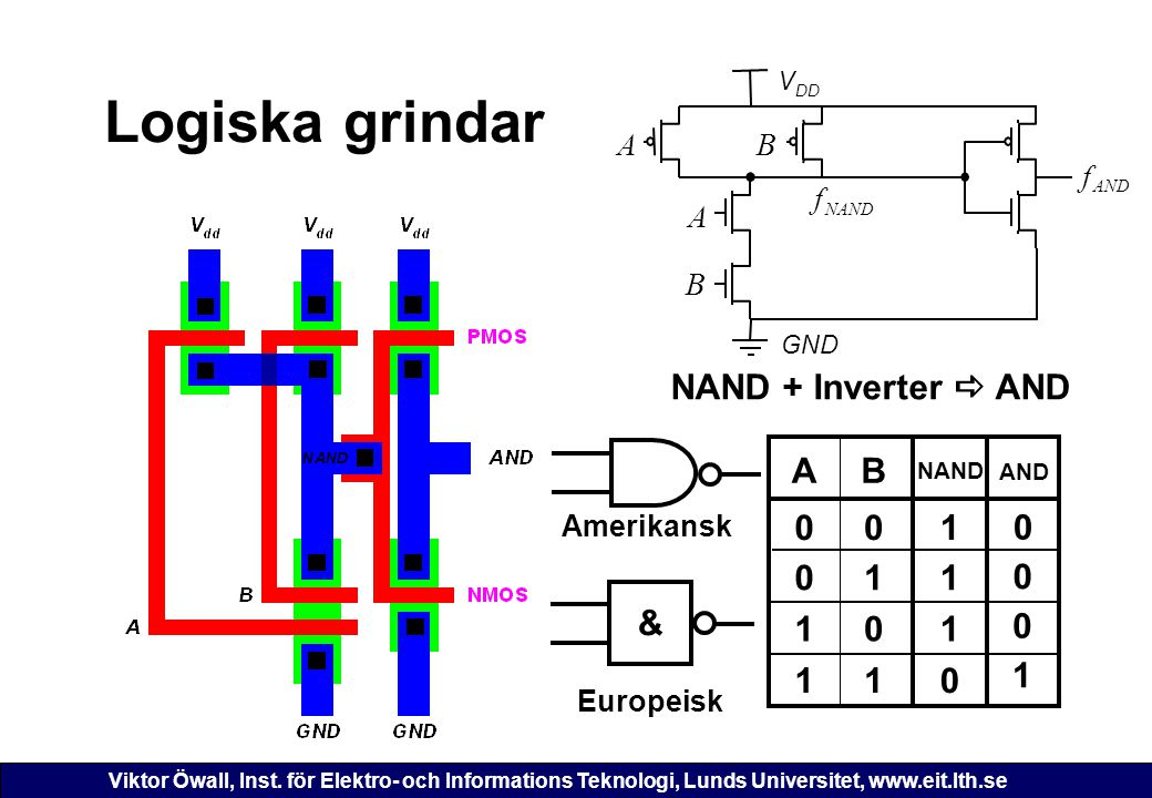 Viktor Öwall, Inst. för Elektro- och Informations Teknologi, Lunds Universitet, www.eit.lth.se Logiska grindar & Amerikansk AB NAND 0 1 1 110 0 01 1 1